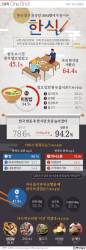 [ONE SHOT] 한국 방문 외국인…한식, 맛 최고 언어소통과 '이것' 아쉽다