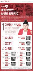 [ONE SHOT] 이영자, 유재석 밀어내고 3월 예능 방송인 평판 1위 복귀