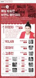 [ONE SHOT] 이영자, <!HS>유재석<!HE> 밀어내고 3월 예능 방송인 평판 1위 복귀