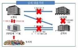'수익률 20%' 허위 상품으로 6800명 속인 P2P 업체 대표