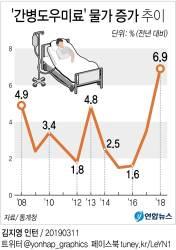 고령화에 최저임금 겹쳐…지난해 간병인비 6.9%↑