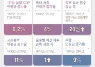 """한국, 50년간 '장기 고성장' 7대 국가…""""정부·대기업이 성장 주도 공통점"""""""