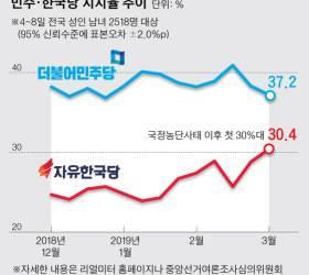 한국당 지지율 30.4%…미세먼지 심했던 날, 문 대통령 부정평가 48.4%