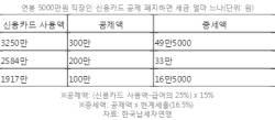 [팩트체크]카드 소득공제 폐지로 직장인 50만원 세금폭탄?