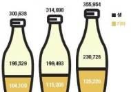 [인포그래픽]가볍게 마시는 술 문화…커지는 막걸리 시장