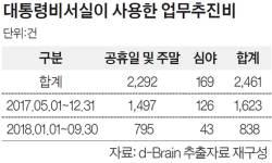 """9만원짜리 일식집 밥 먹은 <!HS>청와대<!HE>…""""문제 없다""""는 감사원"""