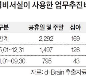 """9만원짜리 일식집 밥 먹은 청와대…""""문제 없다""""는 감사원"""
