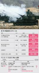 [김민석의 Mr. 밀리터리] 북한 눈치 보기식 반쪽으로 축소된 한·미 연합훈련