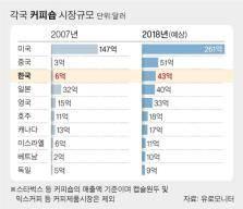 '카공족' 붐비는 카페…한국 커피숍 매출 세계 3위