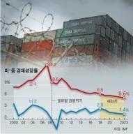 """[김동호의 세계 경제 전망] R의 공포가 몰려 온다…""""최대 뇌관은 가라앉는 중국 경제"""""""