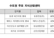 수익형 부동산으로 떠오른 '지식산업센터' 공급 잇따라