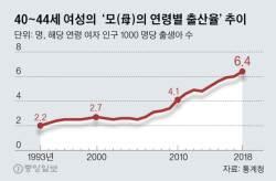 '저출산 쇼크'의 웃픈 현실…40대 출산율 역대 최고, 10년새 2배로