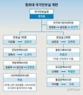 정의용 빼고 다 바뀐 안보실…김현종·최종건이 대미 담당