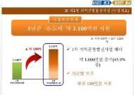 경기 북동부 낙후지역 균형발전 추진…5년간 4123억원 투자