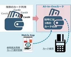 [시선집중] 매월 1억5000만 건 거래 처리 차세대 카드 시스템  일본 진출