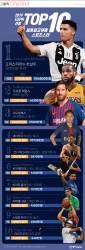 [ONE SHOT] 호날두 vs 메시…세계에서 가장 유명한 스포츠 스타는?