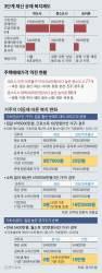기초연금 못 받는 과천 노인, 서울·인천 이사가면 월 16만원