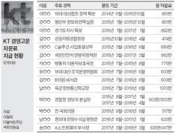 KT 고문 14명에 자문료 20억 논란