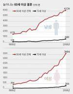 '황혼 로맨스' 급증…지난해 60세 이상 결혼, 남성 6126명 여성 3604명