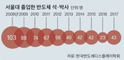 [단독] 삼성, 서울대·울산<!HS>과기원<!HE> 등에 '100% 채용' 반도체학부 만든다