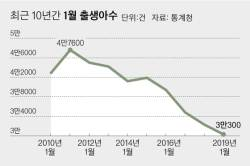 '황금돼지해' 속설도 안통했다…1월부터 '최악의 저출생' 지속