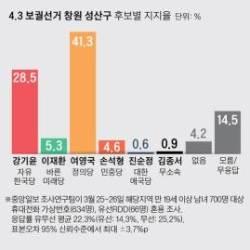 여영국 41.3% 강기윤 28.5%···창원 성산 단일후보 우세