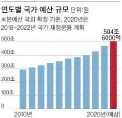 고삐풀린 재정…내년 500조 초수퍼예산 예고