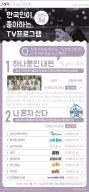 [ONE SHOT] 3월 한국인 선호 TV 프로… 시청률 50% 도전하는 이 드라마