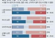 일본 취업률 90%에…청년층, 아베 4연임 찬성 53% 반대 31%