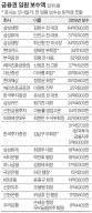 정태영 34억 금융권 최고, 박진회 18억 은행장 1위