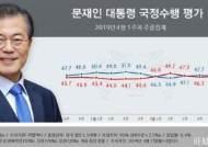 文 '국정운영 잘한다' 47.5%…긍‧부정 격차 '0.8%p'