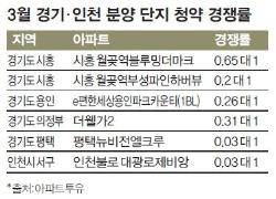 [한주의 부동산] 3월 분양주택 43%는 '청약 미달'