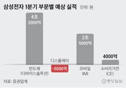 [뉴스분석]영업이익 9조4400억원 빠진 삼성전자 실적…1막 끝난 '수퍼사이클'