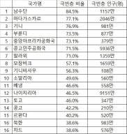 극빈층 비율 1위 국가는 남수단(84.5%)…북한은 몇%?