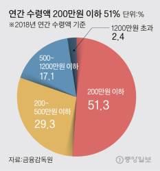 연금저축 월 26만원, 국민연금 합쳐도 65만원 '노후 깜깜'