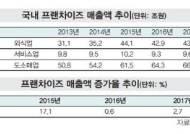 프랜차이즈 산업 성장세 '주춤'…매출 증가율 2.7% 불과
