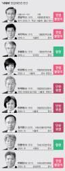 낙태죄 위헌 뒤엔 '진보 헌재'···9명중 6명 文정부 임명