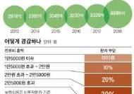 동네의원 진료비 할인 연령 65→70세로 상향 추진