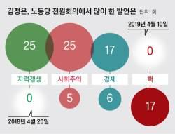 김정은 전원회의서 '핵'은 없었다…'자력갱생'만 25차례 등장
