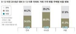 [한 주의 부동산] 9·13 전후 아파트 매매 시장 안정적 하향세…서울 주택 가격은 7%만 하락