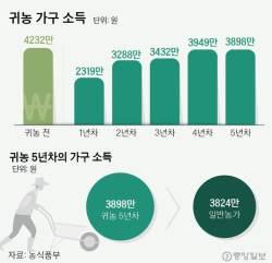 """귀농 60%가 """"만족""""…취업난 3040도 큰 관심"""