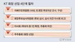 """[뉴스분석] 황창규 """"KT회장 공모 절차 이달 시작"""" 느닷없이 꺼낸 까닭"""
