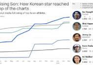 """CNN, """"손흥민 팔로워 198만, 아시아 최고 스포츠 스타"""""""