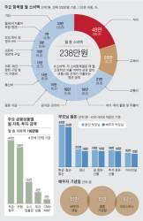 """직장인 60% """"동료 경조사에 5만원""""…호텔 결혼식은 9만원"""