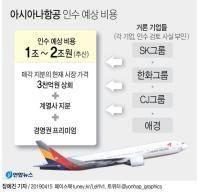 [이주의 기업] 아시아나항공, 매각 이슈에 갈팡질팡