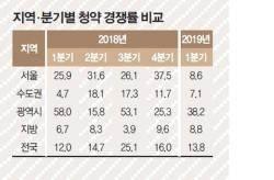 [한 주의 부동산] 서울 청약 경쟁률 낮아졌다…분양가도 하락