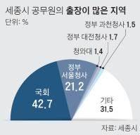 """세종시 공무원 86% """"세종의사당 만들어야"""""""