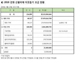 강원 산불 피해 이웃돕기 성금 300억원 돌파