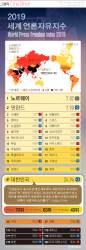 [ONE SHOT] 한국 언론자유도 세계 41위…美 48위, 日 67위, 中 177위