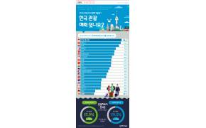 [ONE SHOT] 한국, 관광지로 어떠세요?…'좋다' 인니 87%, 일본 28%